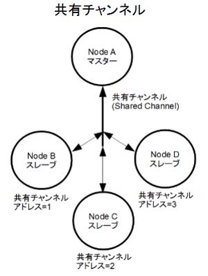 center,共有チャンネル1
