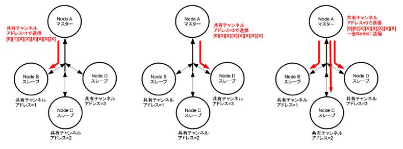 center,共有チャンネル2